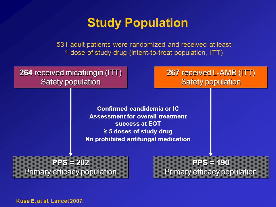 Study Population 531 adult patients were randomized and received at least 1 dose of study drug (intent-to-treat population, ITT) 264 received micafung