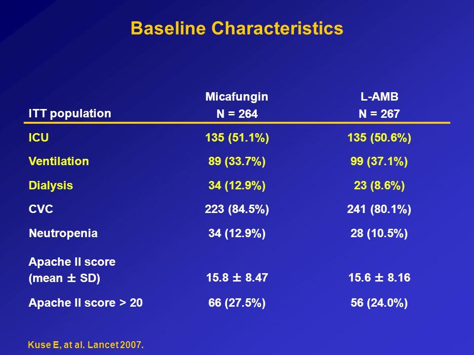 Baseline Characteristics ITT population Micafungin N = 264 L-AMB N = 267 ICU135 (51.1%)135 (50.6%) Ventilation89 (33.7%)99 (37.1%) Dialysis34 (12.9%)23 (8.6%) CVC223 (84.5%)241 (80.1%) Neutropenia34 (12.9%)28 (10.5%) Apache II score (mean ± SD)15.8 ± 8.4715.6 ± 8.16 Apache II score > 2066 (27.5%)56 (24.0%) Kuse E, at al.