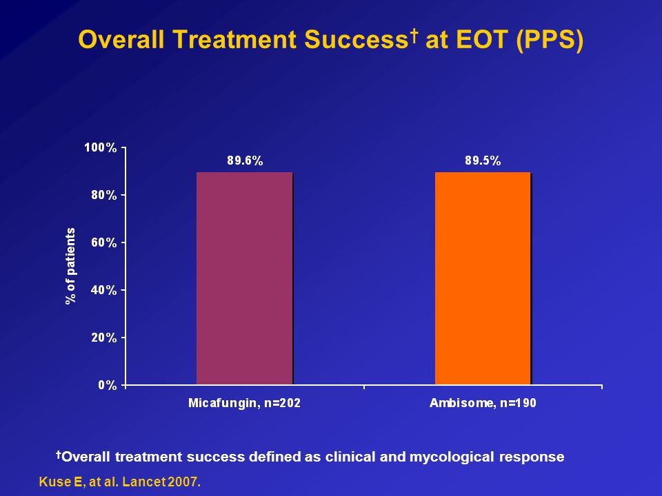 Overall Treatment Success at EOT (PPS) Overall treatment success defined as clinical and mycological response Kuse E, at al. Lancet 2007.