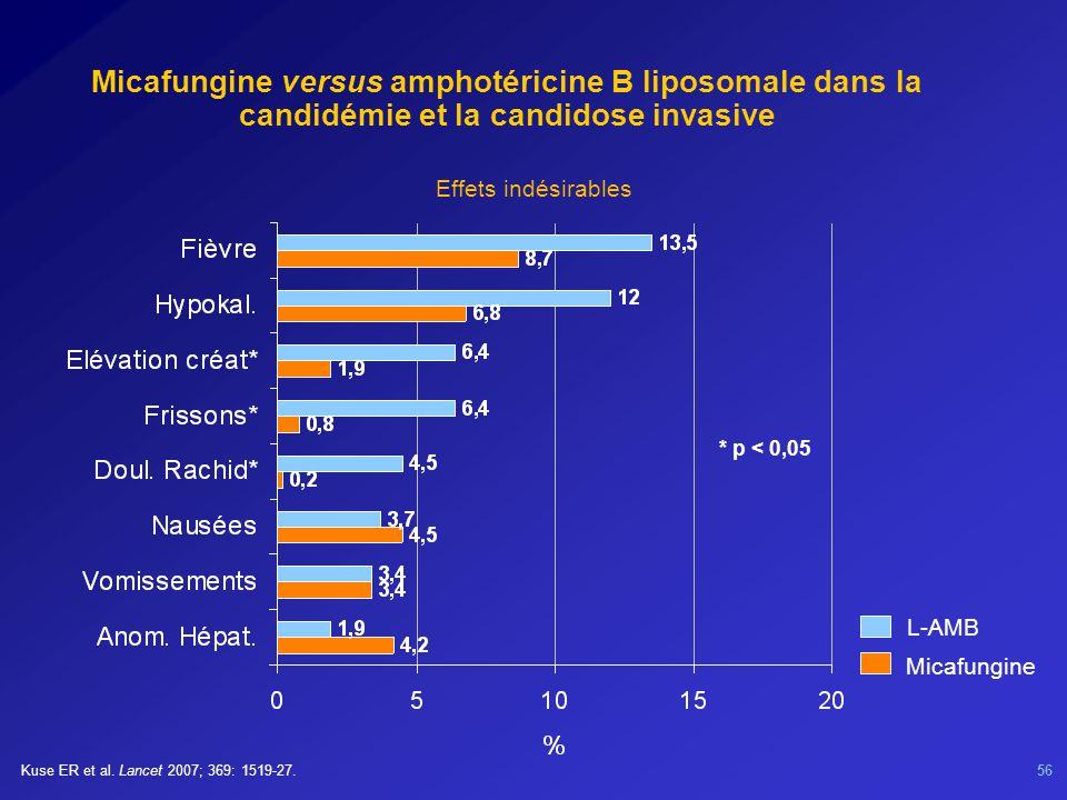 56 Micafungine versus amphotéricine B liposomale dans la candidémie et la candidose invasive L-AMB Micafungine * p < 0,05 Effets indésirables Kuse ER et al.