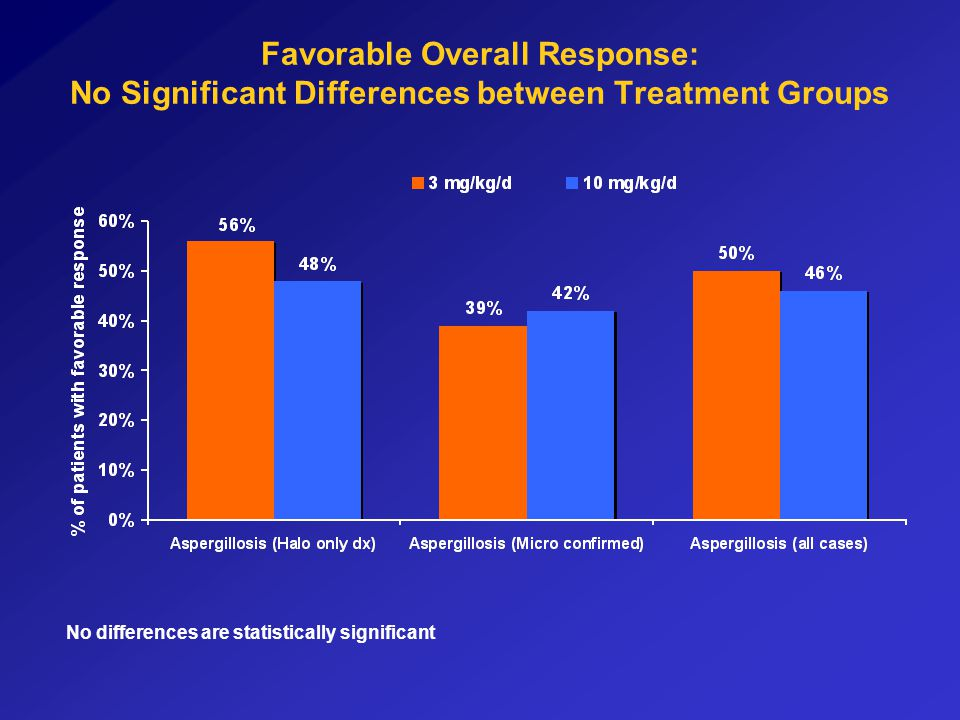 Favorable Overall Response: No Significant Differences between Treatment Groups No differences are statistically significant