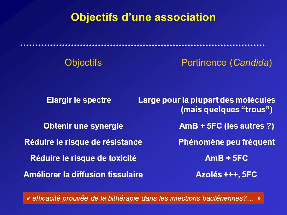 Objectifs dune association ObjectifsPertinence (Candida) Elargir le spectre Large pour la plupart des molécules (mais quelques trous) Obtenir une synergieAmB + 5FC (les autres ?) Réduire le risque de résistancePhénomène peu fréquent Réduire le risque de toxicitéAmB + 5FC Améliorer la diffusion tissulaireAzolés +++, 5FC « efficacité prouvée de la bithérapie dans les infections bactériennes?… »