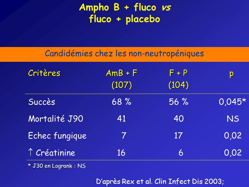 CritèresAmB + F F + P p (107)(104) Succès68 %56 %0,045* Mortalité J904140NS Echec fungique 7170,02 Créatinine16 60,02 * J30 en Logrank : NS Ampho B + fluco vs fluco + placebo Candidémies chez les non-neutropéniques Daprès Rex et al.