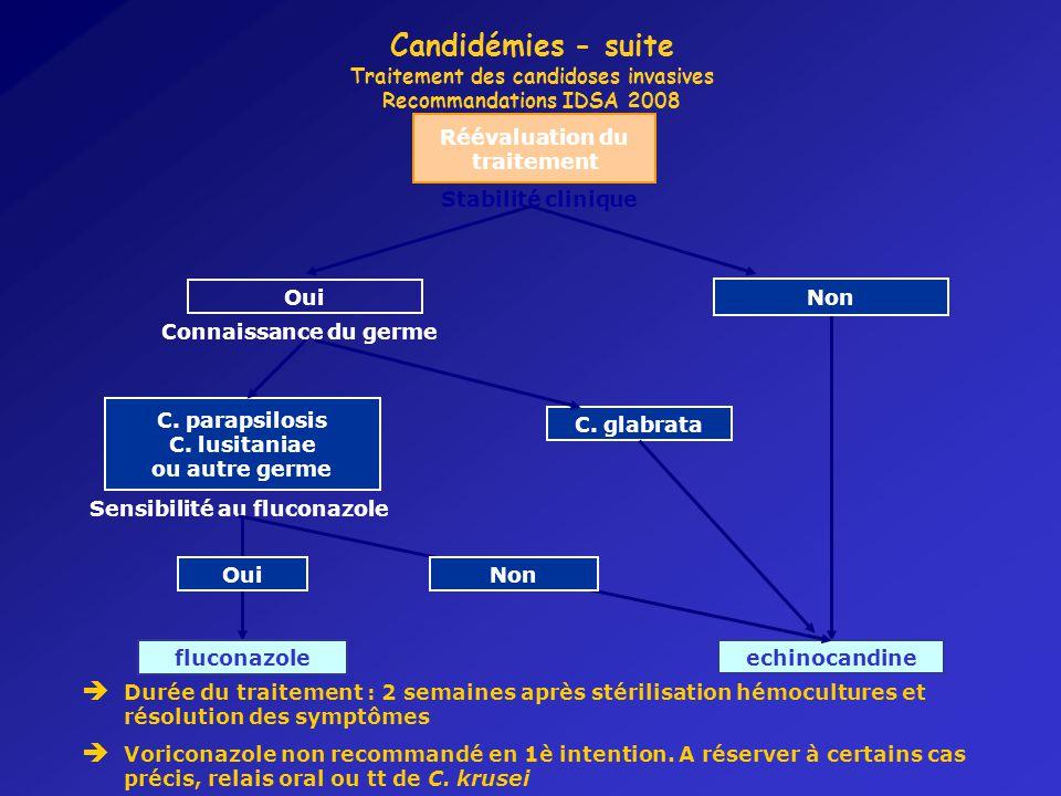 Candidémies - suite Traitement des candidoses invasives Recommandations IDSA 2008 Réévaluation du traitement Non Oui fluconazole echinocandine Stabilité clinique Connaissance du germe C.