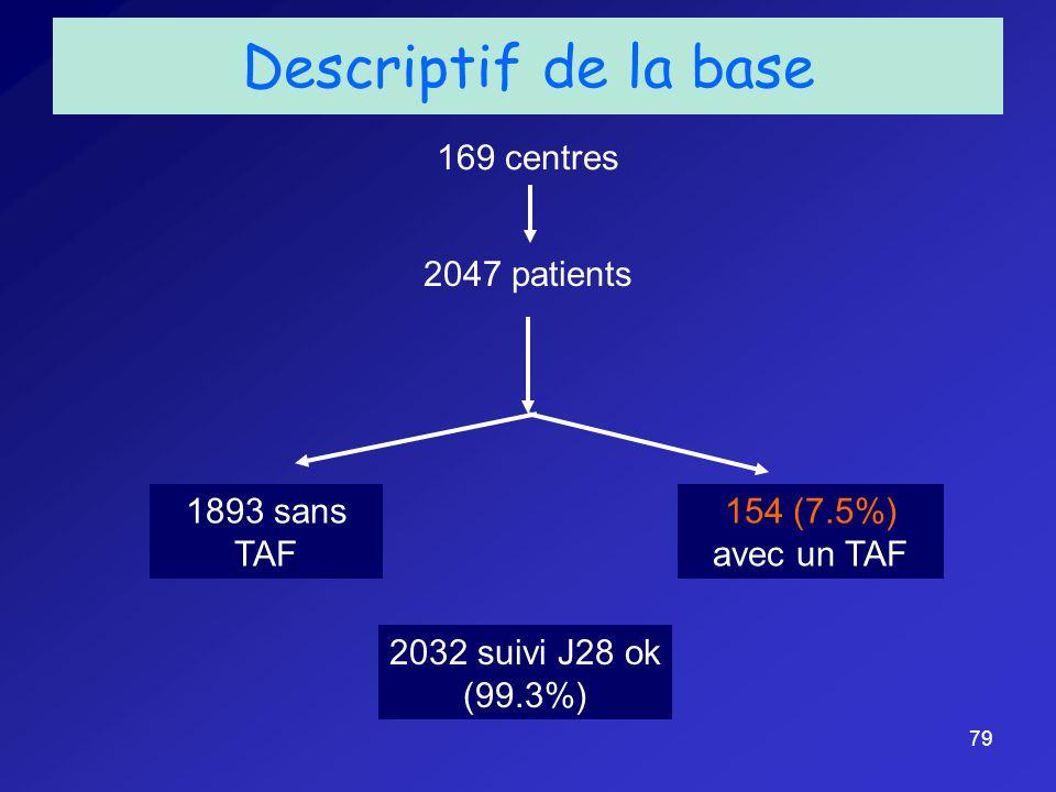 79 Descriptif de la base 169 centres 154 (7.5%) avec un TAF 1893 sans TAF 2047 patients 2032 suivi J28 ok (99.3%)