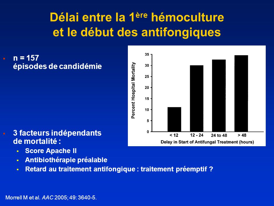 p < 0,001 Durée de fongémie diminuéeMortalité diminuée 272 épisodes de candidémie206 épisodes de candidémie Rex RH et al.