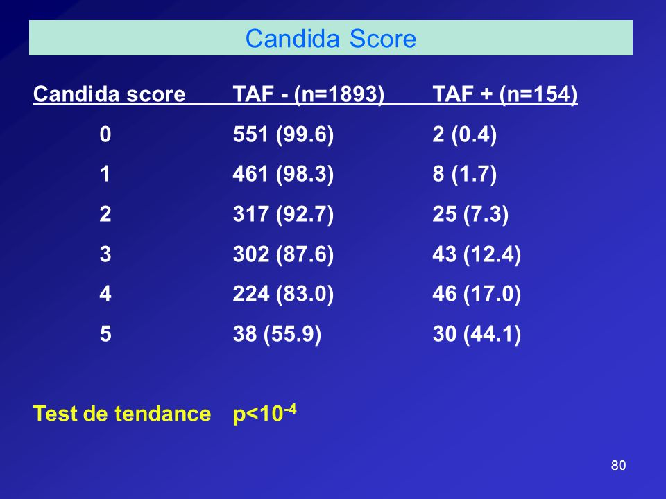 80 Candida score TAF - (n=1893) TAF + (n=154) 0 551 (99.6) 2 (0.4) 1 461 (98.3) 8 (1.7) 2 317 (92.7) 25 (7.3) 3 302 (87.6) 43 (12.4) 4 224 (83.0) 46 (17.0) 5 38 (55.9) 30 (44.1) Test de tendance p<10 -4 Candida Score