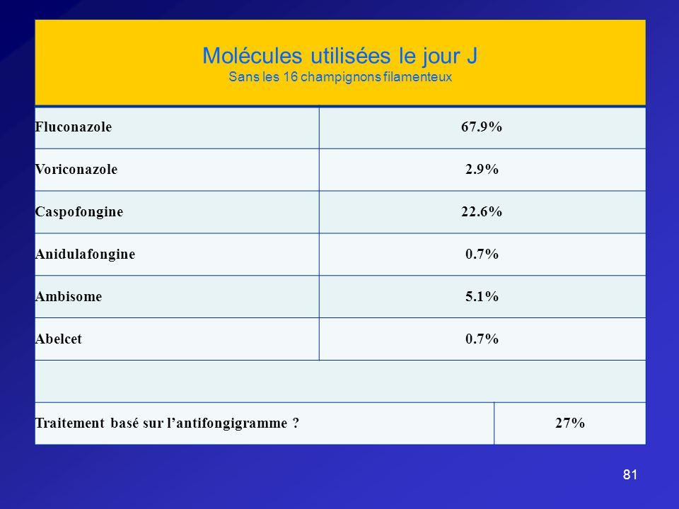 81 Molécules utilisées le jour J Sans les 16 champignons filamenteux Fluconazole67.9% Voriconazole2.9% Caspofongine22.6% Anidulafongine0.7% Ambisome5.1% Abelcet0.7% Traitement basé sur lantifongigramme ?27%
