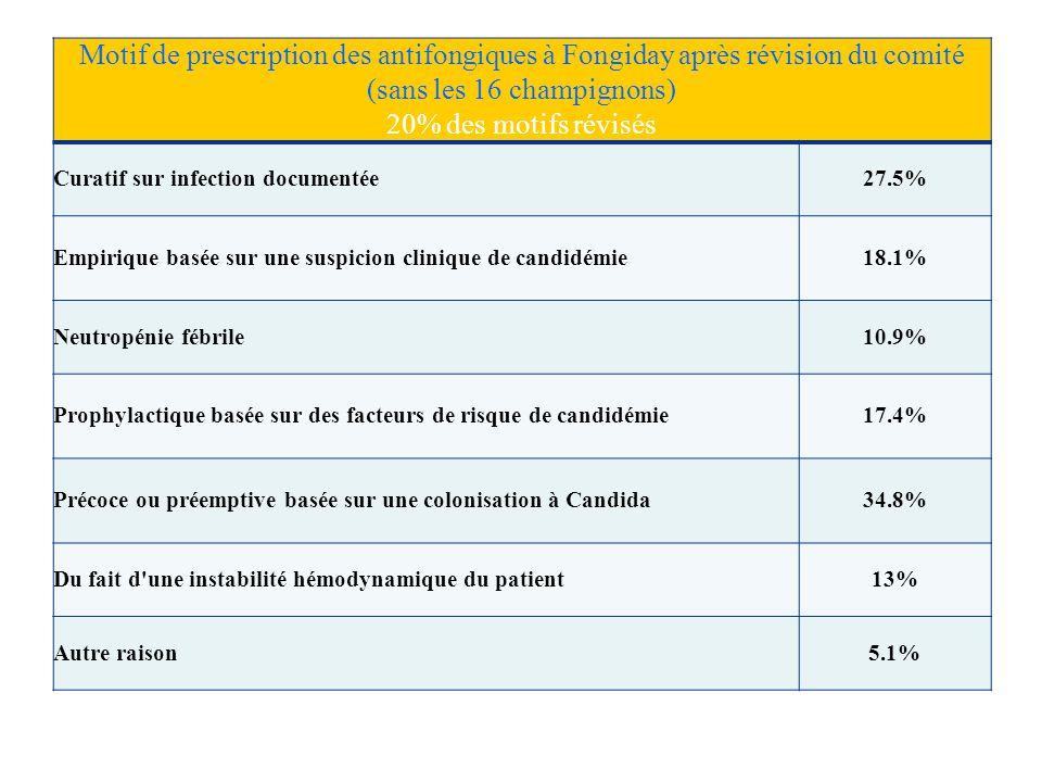 82 Motif de prescription des antifongiques à Fongiday après révision du comité (sans les 16 champignons) 20% des motifs révisés Curatif sur infection documentée27.5% Empirique basée sur une suspicion clinique de candidémie18.1% Neutropénie fébrile10.9% Prophylactique basée sur des facteurs de risque de candidémie17.4% Précoce ou préemptive basée sur une colonisation à Candida34.8% Du fait d une instabilité hémodynamique du patient13% Autre raison5.1%