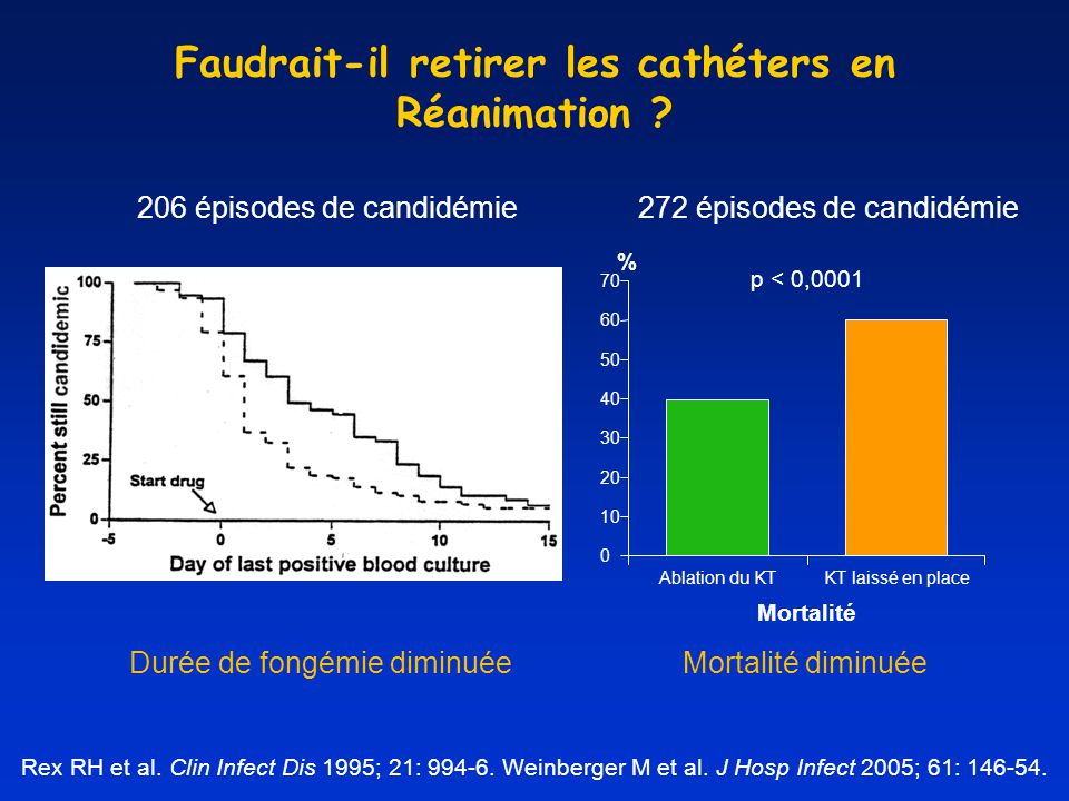 1) Pfaller MA et al.AAC 2002; 46: 3518-21. 2) Recommandations de lIDSA ; Pappas PG et al.