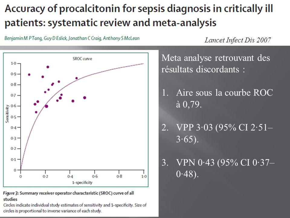 Lancet Infect Dis 2007 Meta analyse retrouvant des résultats discordants : 1.Aire sous la courbe ROC à 0,79. 2.VPP 3·03 (95% CI 2·51– 3·65). 3.VPN 0·4