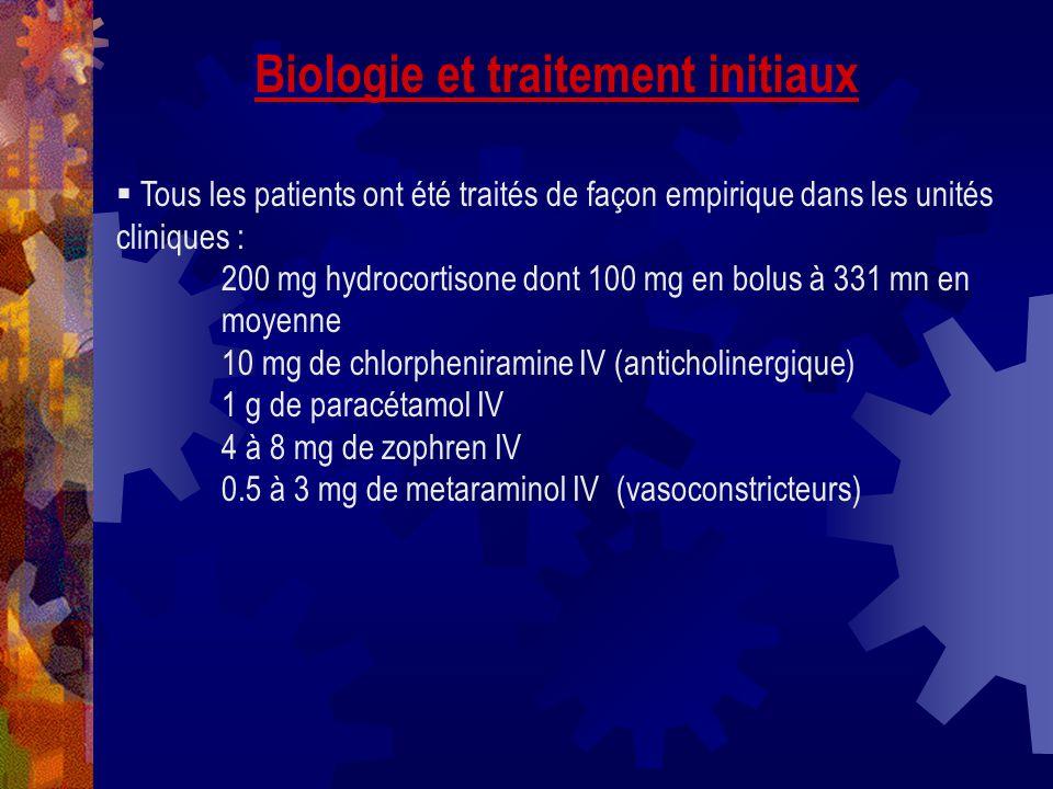 Biologie et traitement initiaux Tous les patients ont été traités de façon empirique dans les unités cliniques : 200 mg hydrocortisone dont 100 mg en