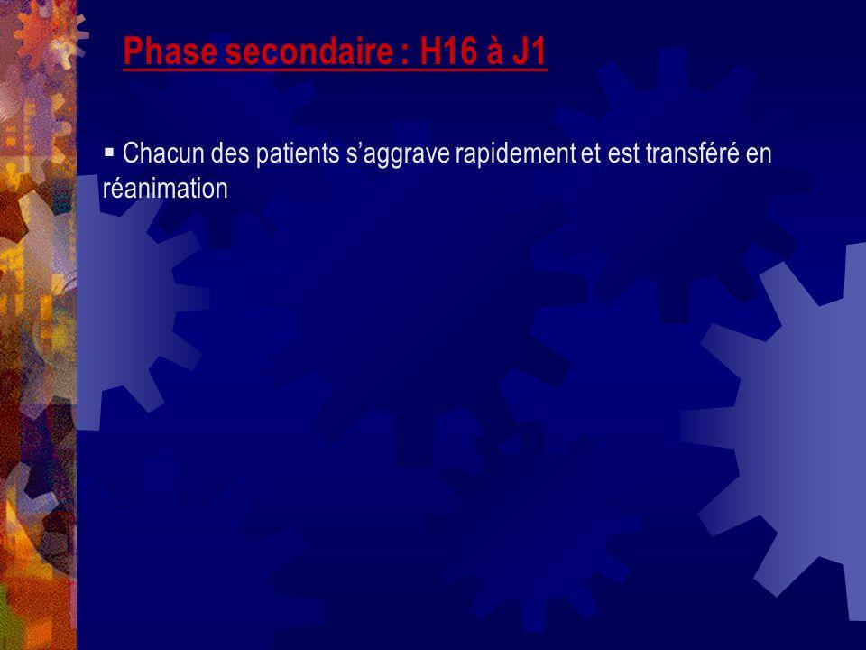 Phase secondaire : H16 à J1 Chacun des patients saggrave rapidement et est transféré en réanimation