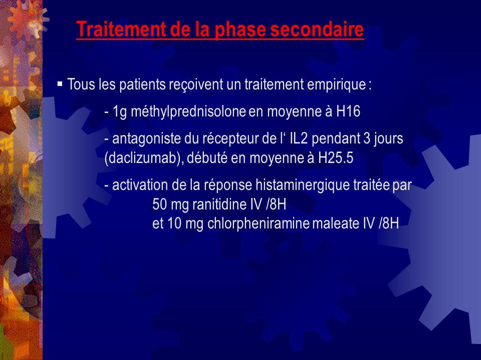 Tous les patients reçoivent un traitement empirique : - 1g méthylprednisolone en moyenne à H16 - antagoniste du récepteur de l IL2 pendant 3 jours (da