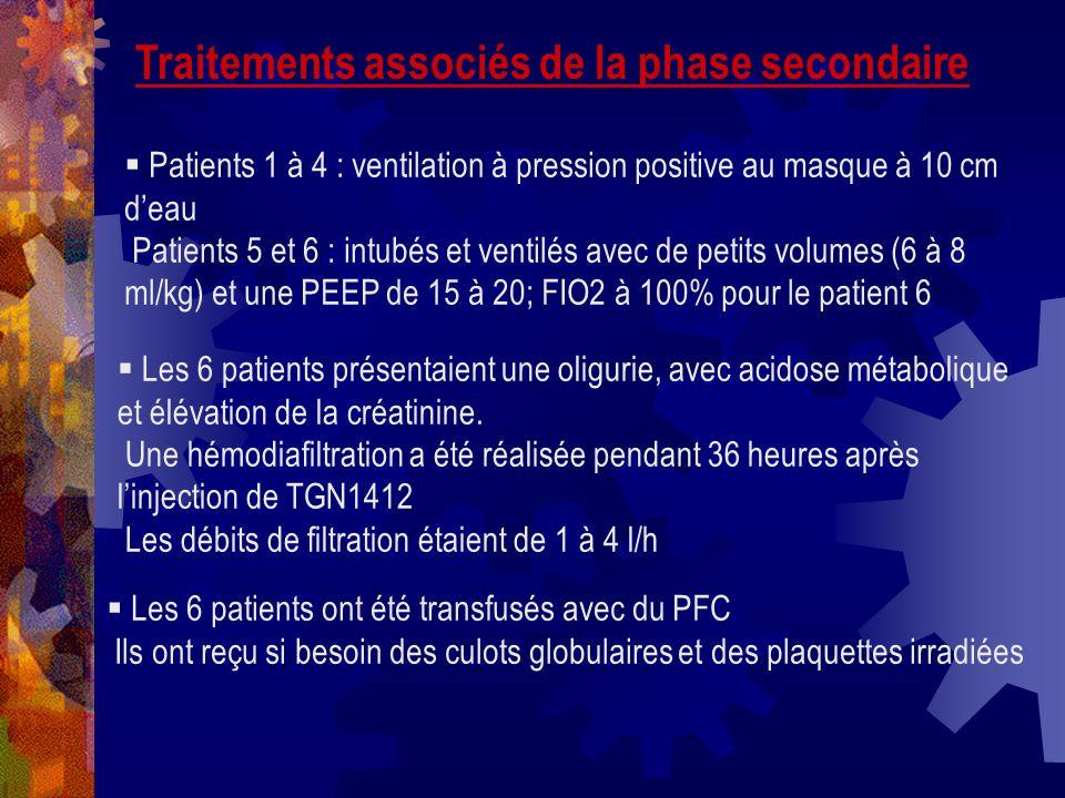 Traitements associés de la phase secondaire Patients 1 à 4 : ventilation à pression positive au masque à 10 cm deau Patients 5 et 6 : intubés et venti