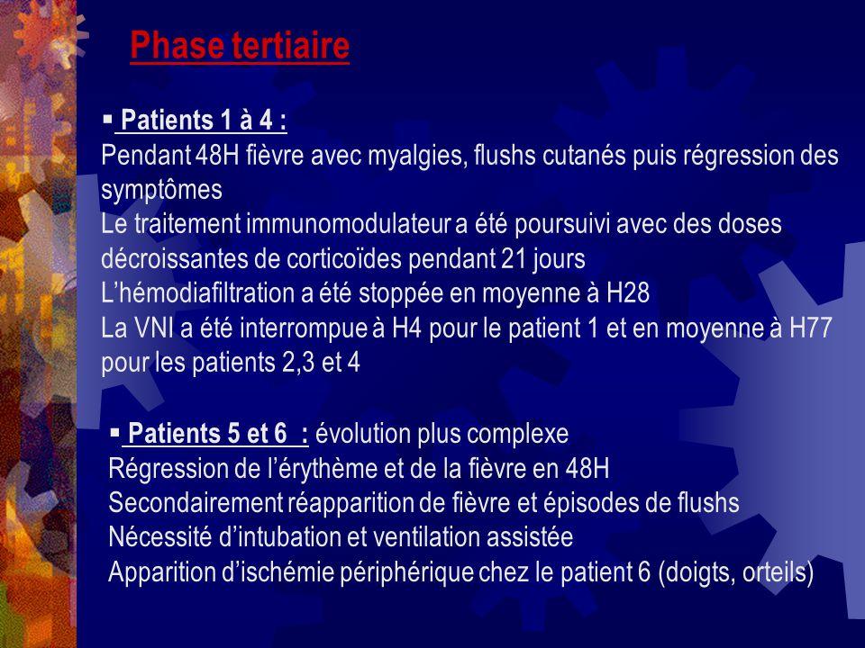 Phase tertiaire Patients 1 à 4 : Pendant 48H fièvre avec myalgies, flushs cutanés puis régression des symptômes Le traitement immunomodulateur a été p