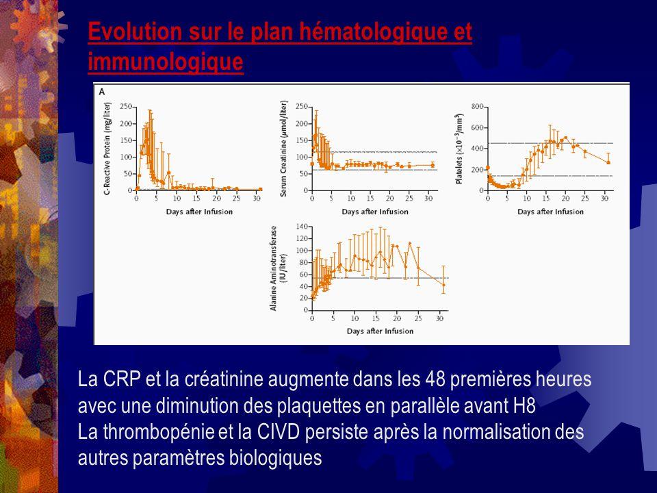 Evolution sur le plan hématologique et immunologique La CRP et la créatinine augmente dans les 48 premières heures avec une diminution des plaquettes