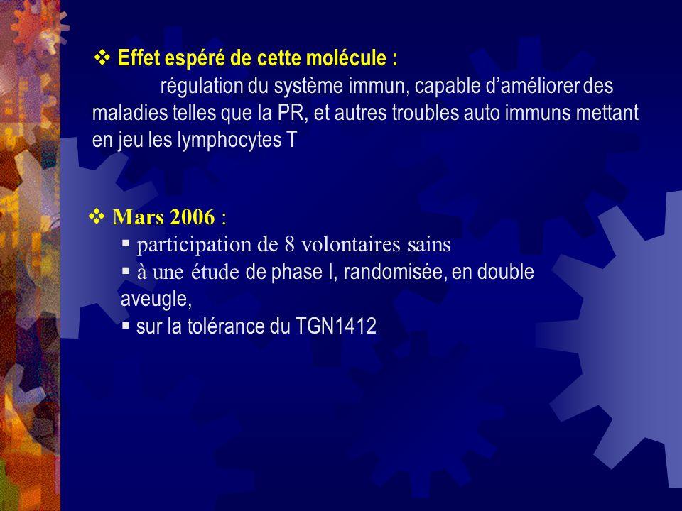 Leffet chez les 6 volontaires sains a été linverse de leffet attendu et observé chez les souris avec une tempête cytokinique Les cellules T et les monocytes ont chuté à 0 dans les 8 premières heures en se concentrant dans les ganglions lymphatiques et la rate Le mécanisme de cette tempête cytokinique na pas été retrouvé et de pose la question de savoir quelles cellules était initialement la cible des AC anti CD28 une hypothèse possible serait une réaction différentes des AC chez les humains / animaux liaison plus forte des AC avec les récepteurs CD 28 chez les humains ?.