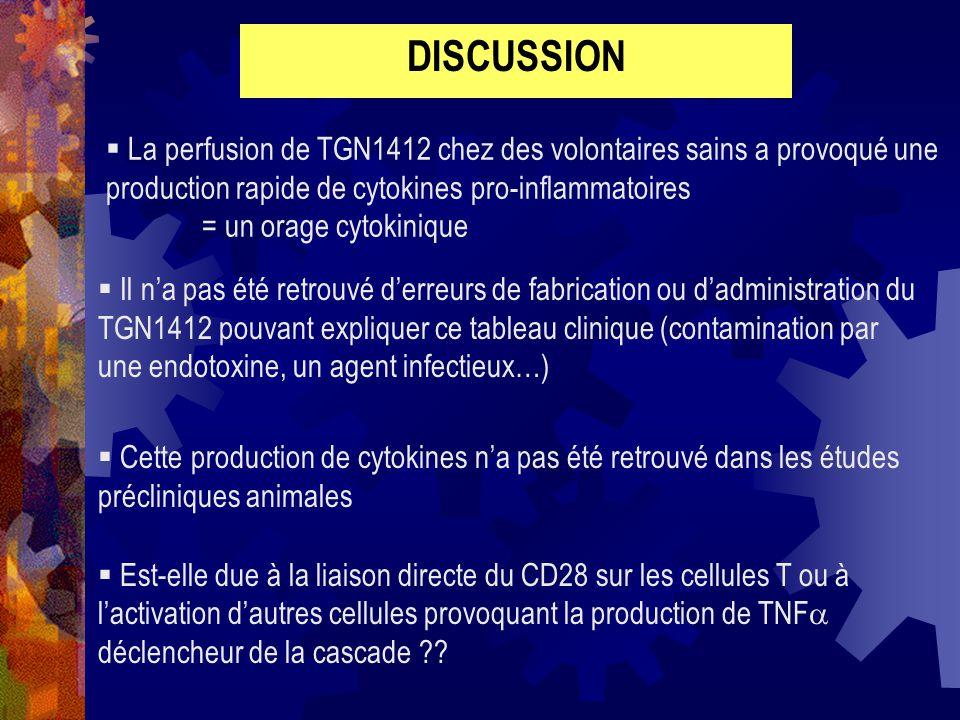 DISCUSSION La perfusion de TGN1412 chez des volontaires sains a provoqué une production rapide de cytokines pro-inflammatoires = un orage cytokinique