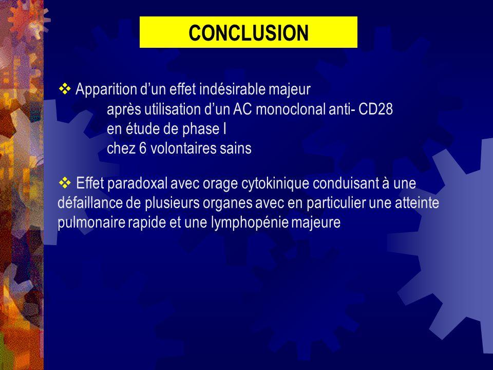 CONCLUSION Apparition dun effet indésirable majeur après utilisation dun AC monoclonal anti- CD28 en étude de phase I chez 6 volontaires sains Effet p