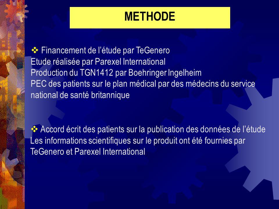 RESULTATS 6 patients ont reçus le TGN1412 sexe masculin moyenne dâge : 29.5 ans pas dATCD examen clinique et bilan biologique normal dans les 2 semaines avant létude A 8 H à J1 chaque patient reçoit le traitement 6 le TGN 2 le placebo par voie intraveineuse sur 3 à 6 mn Dans le groupe TGN : 0.1 mg/kg TGN1412; 2 mg/mn