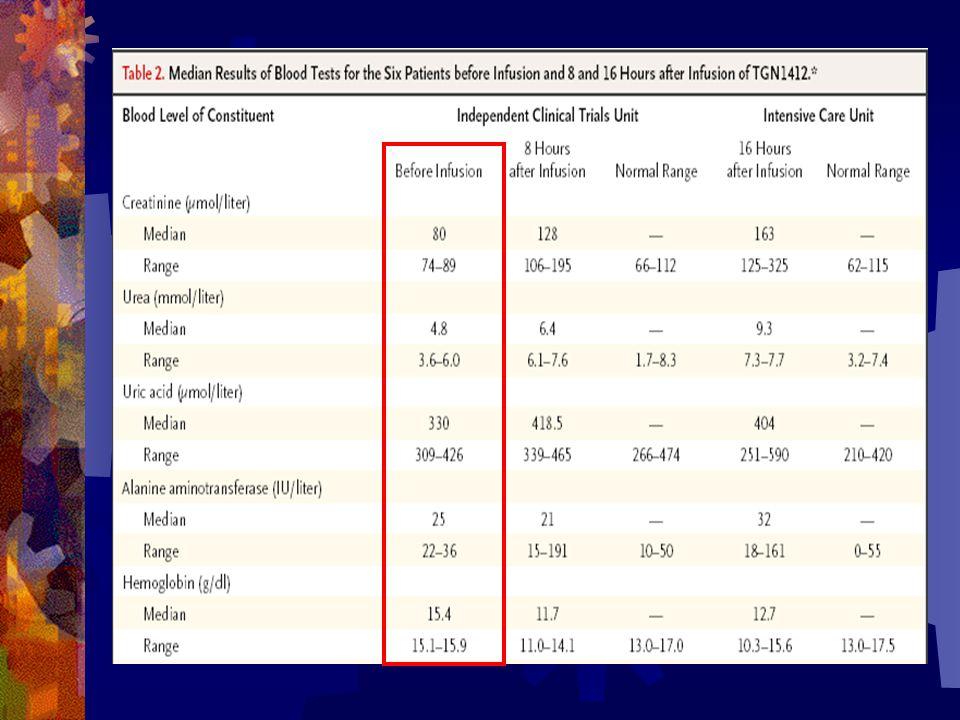 Augmentation majeure du TNF à H1 puis augmentation des taux dIL2,6,10 et INF avant H4 Correction après la mise sous corticoïdes avant J2 sauf pour les patients 5 et 6 pour qui lorage cytokinique est prolongé de 1 à 2 jours