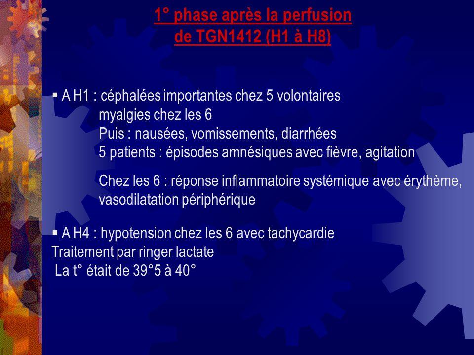 1° phase après la perfusion de TGN1412 (H1 à H8) A H1 : céphalées importantes chez 5 volontaires myalgies chez les 6 Puis : nausées, vomissements, dia