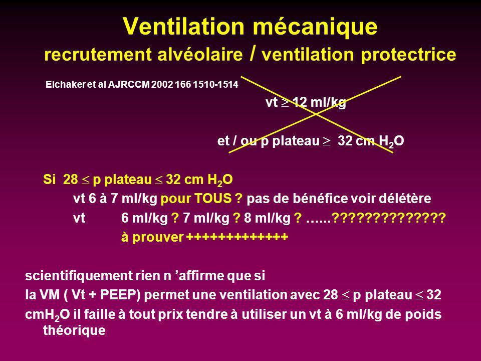 Ventilation mécanique recrutement alvéolaire / ventilation protectrice Eichaker et al AJRCCM 2002 166 1510-1514 vt 12 ml/kg et / ou p plateau 32 cm H
