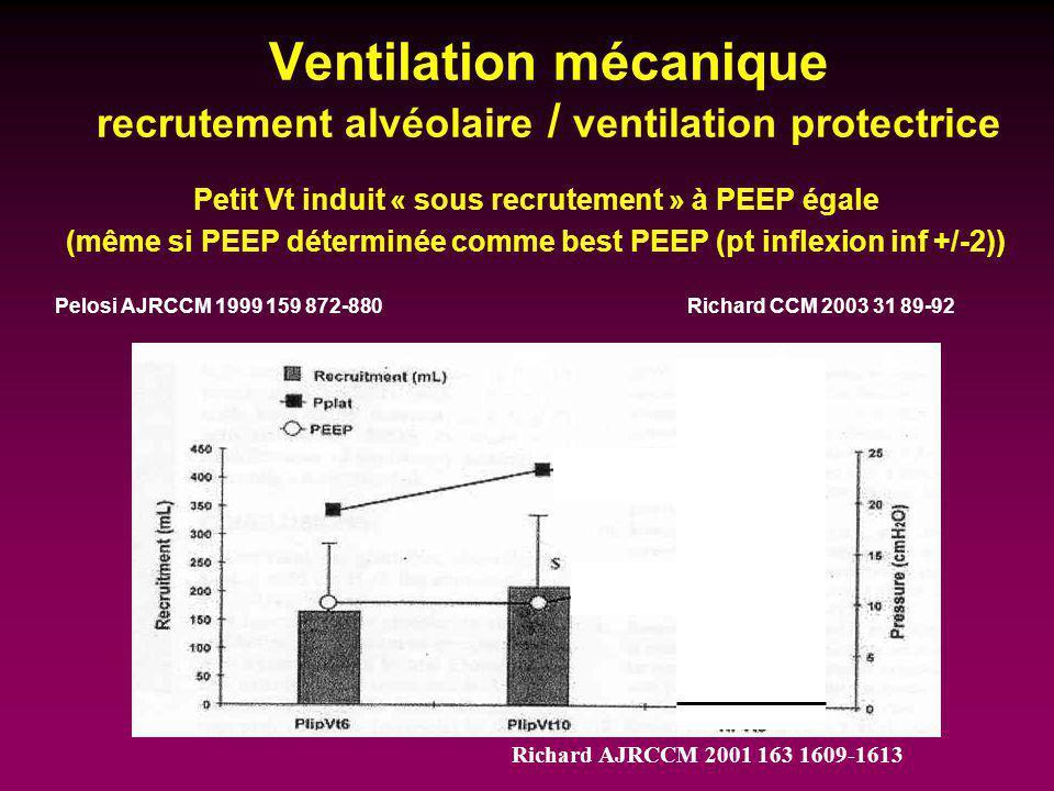 Ventilation mécanique recrutement alvéolaire / ventilation protectrice Petit Vt induit « sous recrutement » à PEEP égale (même si PEEP déterminée comm