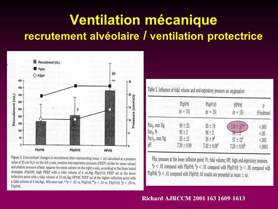 Ventilation mécanique recrutement alvéolaire / ventilation protectrice Richard AJRCCM 2001 163 1609-1613