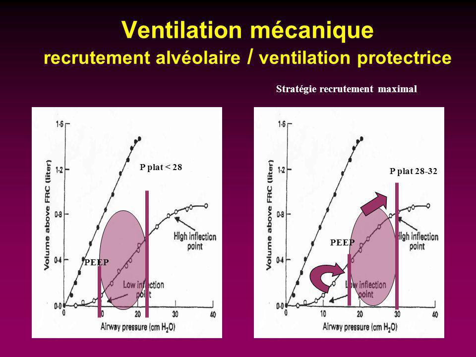 Ventilation mécanique recrutement alvéolaire / ventilation protectrice P plat < 28 PEEP P plat 28-32 PEEP Stratégie recrutement maximal