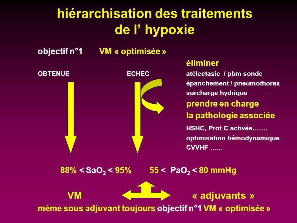 hiérarchisation des traitements de l hypoxie objectif n°1 VM « optimisée » éliminer OBTENUEECHECatélectasie / pbm sonde épanchement / pneumothorax sur