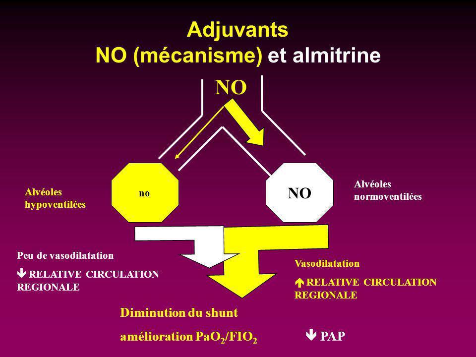Adjuvants NO (mécanisme) et almitrine no NO Vasodilatation RELATIVE CIRCULATION REGIONALE Alvéoles hypoventilées Alvéoles normoventilées Diminution du