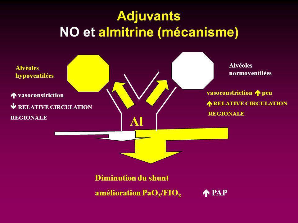 Adjuvants NO et almitrine (mécanisme) Alvéoles hypoventilées Alvéoles normoventilées Diminution du shunt amélioration PaO 2 /FIO 2 PAP vasoconstrictio
