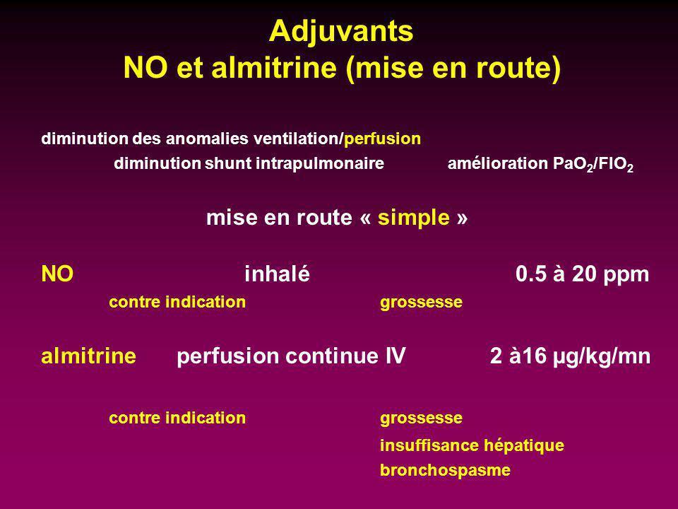 Adjuvants NO et almitrine (mise en route) diminution des anomalies ventilation/perfusion diminution shunt intrapulmonaire amélioration PaO 2 /FIO 2 mi