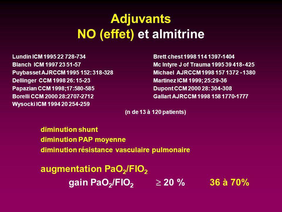 Adjuvants NO (effet) et almitrine Lundin ICM 1995 22 728-734 Brett chest 1998 114 1397-1404 Blanch ICM 1997 23 51-57 Mc Intyre J of Trauma 1995 39 418