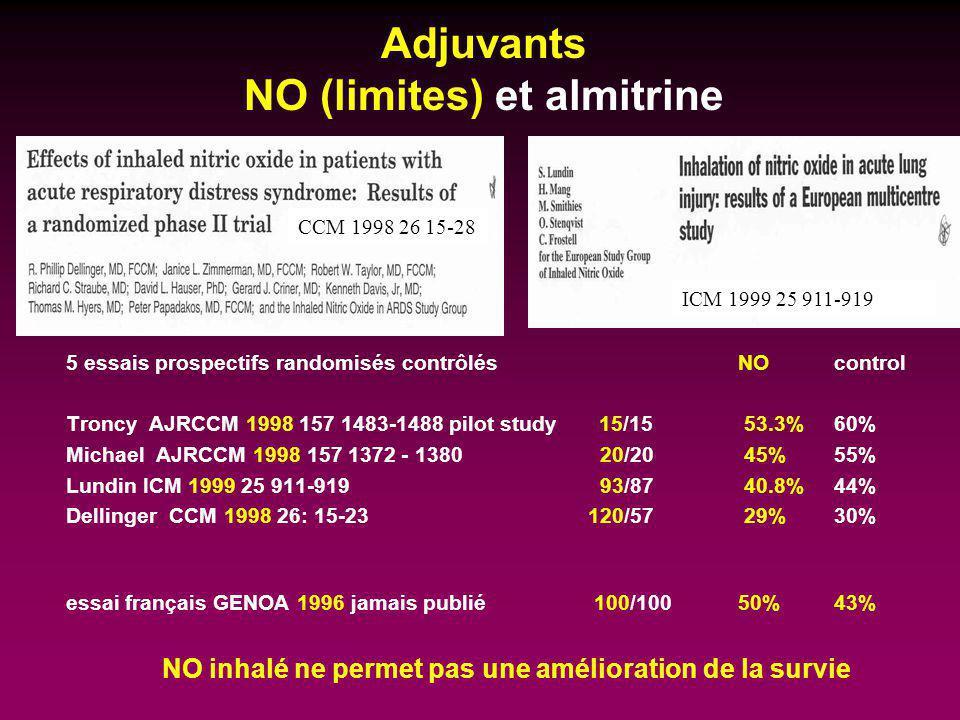 Adjuvants NO (limites) et almitrine 5 essais prospectifs randomisés contrôlés NOcontrol Troncy AJRCCM 1998 157 1483-1488 pilot study 15/15 53.3% 60% M