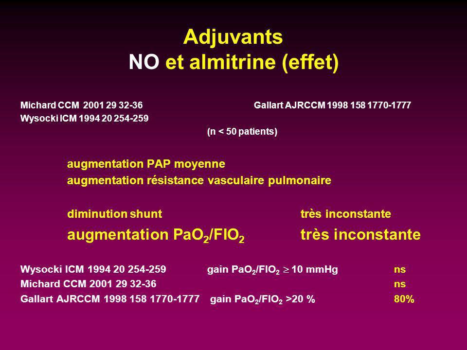 Adjuvants NO et almitrine (effet) Michard CCM 2001 29 32-36 Gallart AJRCCM 1998 158 1770-1777 Wysocki ICM 1994 20 254-259 (n < 50 patients) augmentati