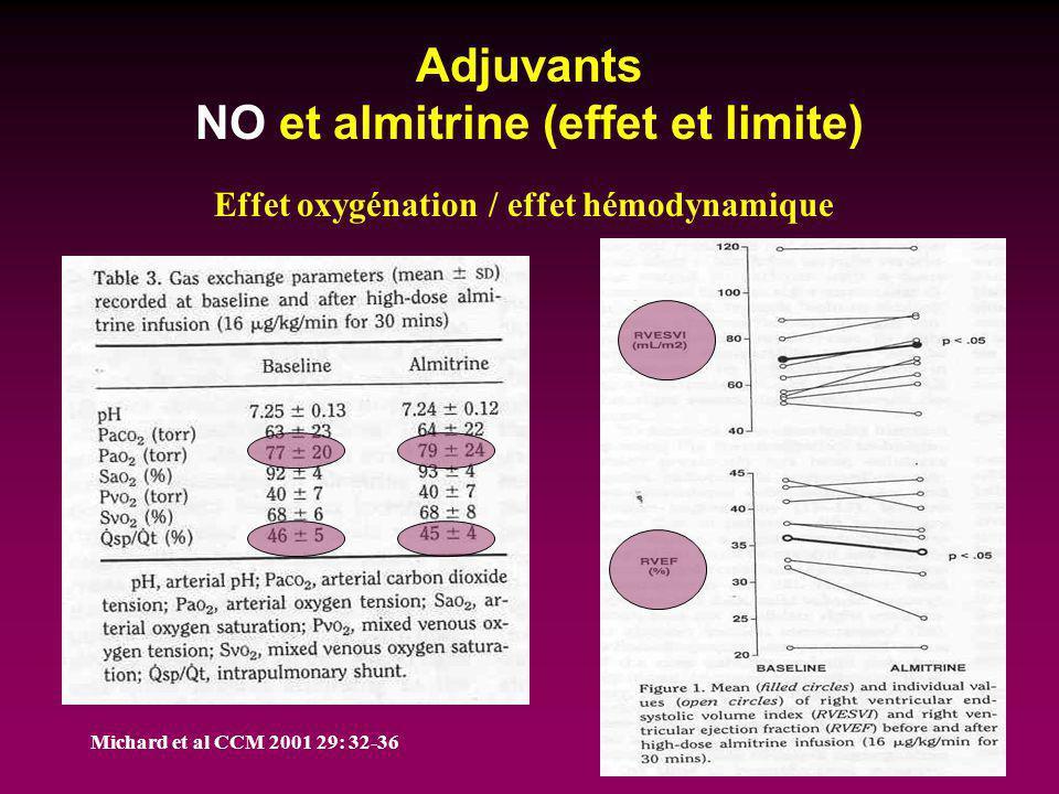Adjuvants NO et almitrine (effet et limite) Michard et al CCM 2001 29: 32-36 Effet oxygénation / effet hémodynamique