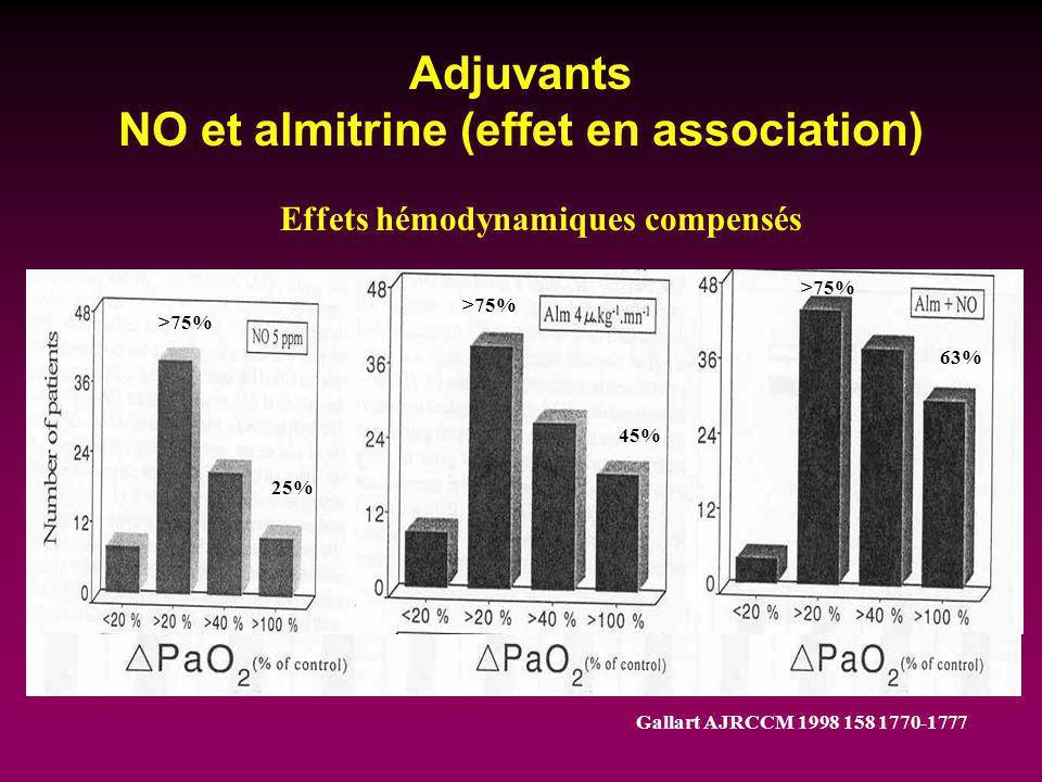 Adjuvants NO et almitrine (effet en association) Gallart AJRCCM 1998 158 1770-1777 25% 63% 45% >75% Effets hémodynamiques compensés