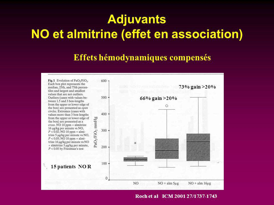Adjuvants NO et almitrine (effet en association) Roch et al ICM 2001 27/1737-1743 15 patients NO R 66% gain >20% 73% gain >20% Effets hémodynamiques c