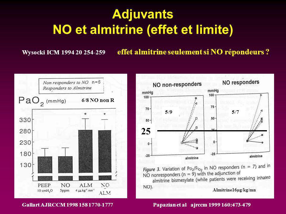 Adjuvants NO et almitrine (effet et limite) 5/95/7 25 6/8 NO non R Papazian et al ajrccm 1999 160:473-479Gallart AJRCCM 1998 158 1770-1777 Wysocki ICM