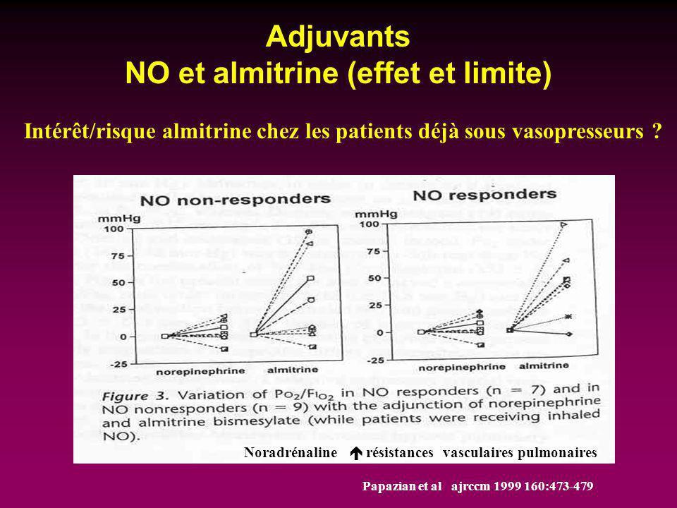 Adjuvants NO et almitrine (effet et limite) Papazian et al ajrccm 1999 160:473-479 Intérêt/risque almitrine chez les patients déjà sous vasopresseurs