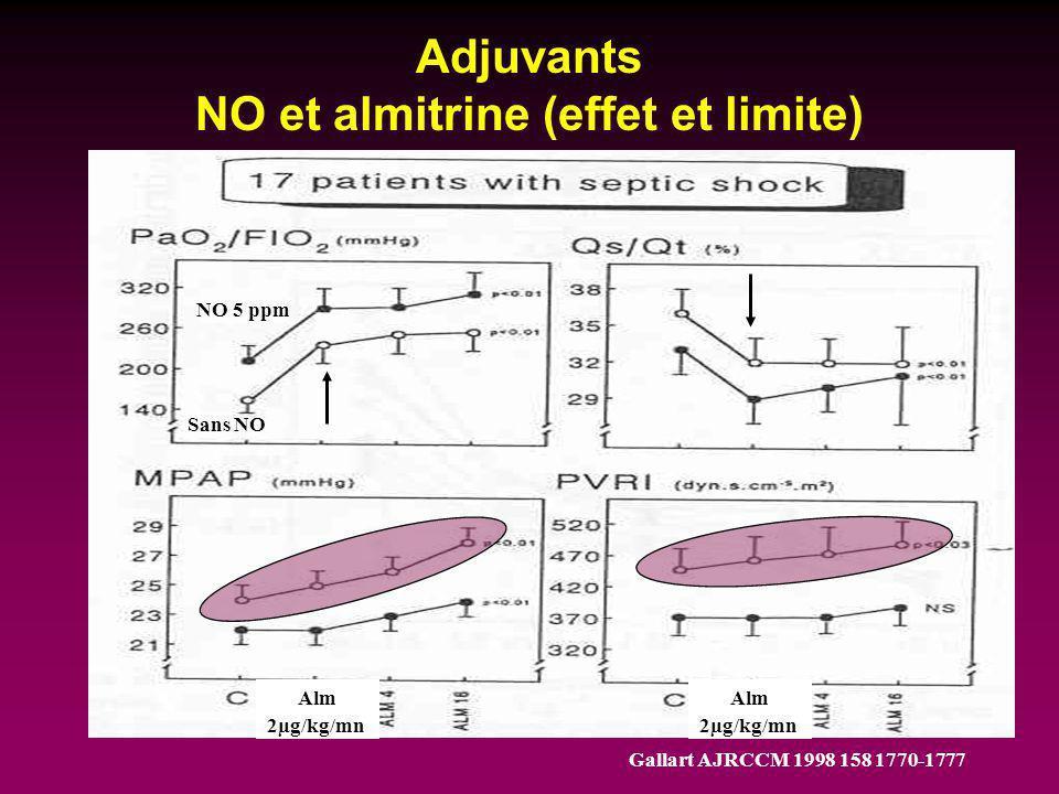 Adjuvants NO et almitrine (effet et limite) NO 5 ppm Sans NO Alm 2µg/kg/mn Gallart AJRCCM 1998 158 1770-1777 Alm 2µg/kg/mn