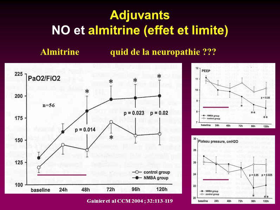 Adjuvants NO et almitrine (effet et limite) n=56 Almitrine quid de la neuropathie ??? Gainier et al CCM 2004 ; 32:113-119