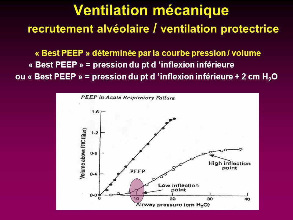 Ventilation mécanique recrutement alvéolaire / ventilation protectrice « Best PEEP » déterminée par la courbe pression / volume « Best PEEP » = pressi