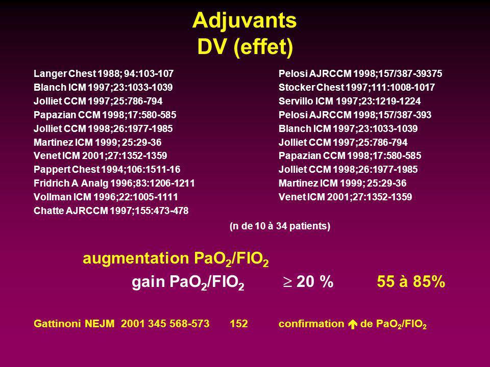 Adjuvants DV (effet) Langer Chest 1988; 94:103-107Pelosi AJRCCM 1998;157/387-39375 Blanch ICM 1997;23:1033-1039 Stocker Chest 1997;111:1008-1017 Jolli