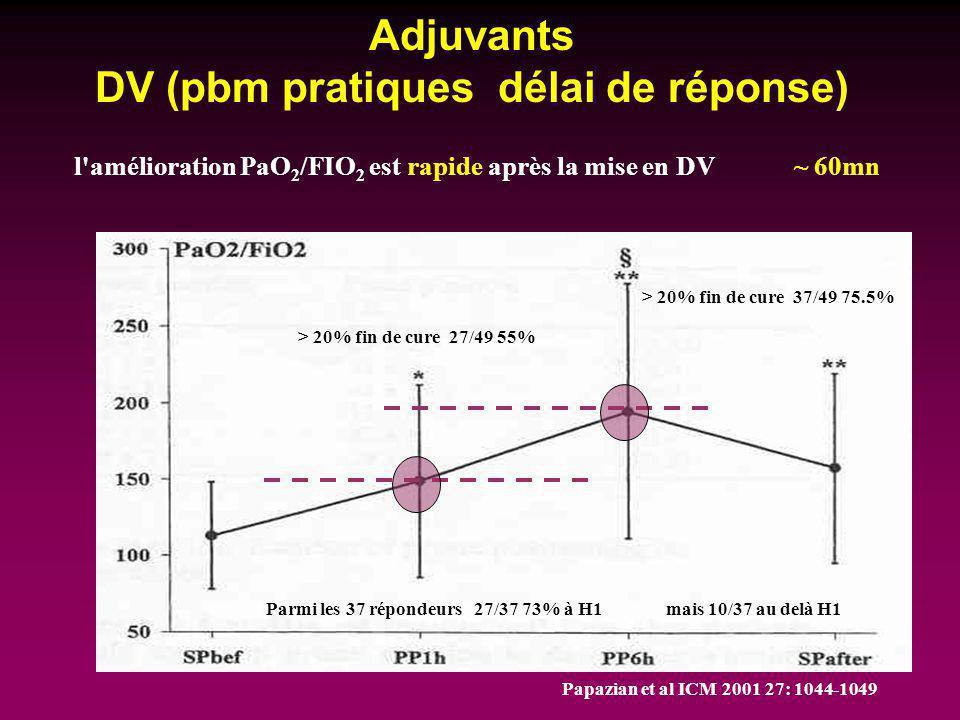 Adjuvants DV (pbm pratiques délai de réponse) l'amélioration PaO 2 /FIO 2 est rapide après la mise en DV~ 60mn Papazian et al ICM 2001 27: 1044-1049 >