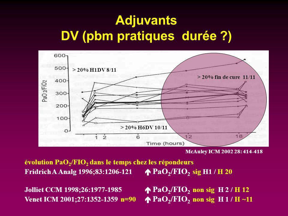 Adjuvants DV (pbm pratiques durée ?) McAuley ICM 2002 28: 414-418 évolution PaO 2 /FIO 2 dans le temps chez les répondeurs Fridrich A Analg 1996;83:12