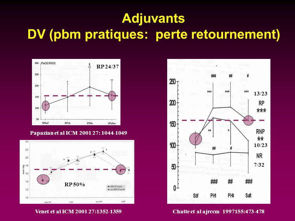 Adjuvants DV (pbm pratiques: perte retournement) Venet et al ICM 2001 27:1352-1359 Papazian et al ICM 2001 27: 1044-1049 Chatte et al ajrccm 1997155:4